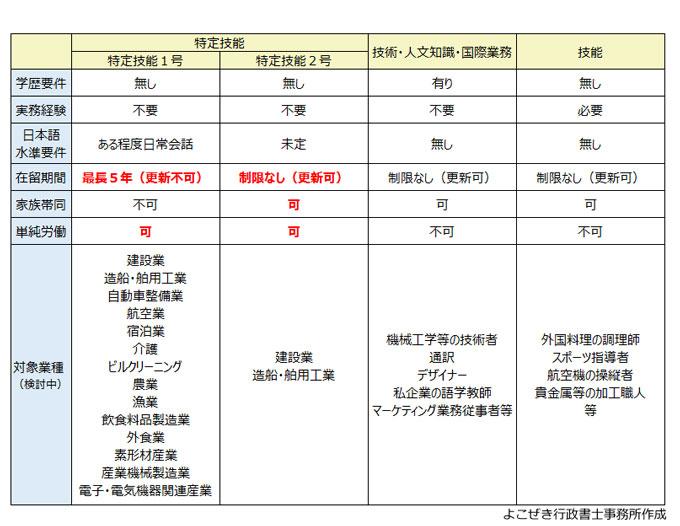 特定技能とその他の就労系在留資格比較表