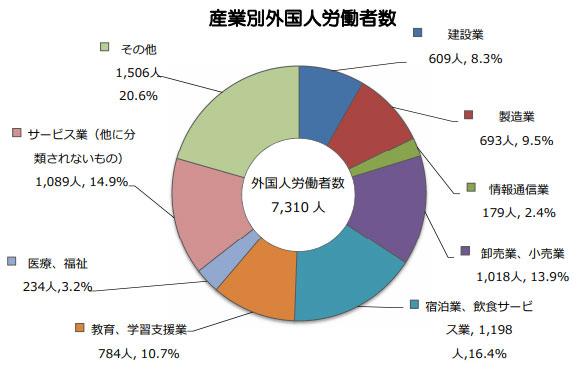 沖縄産業別外国人労働者数