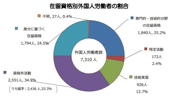 沖縄在留資格別外国人労働者の割合