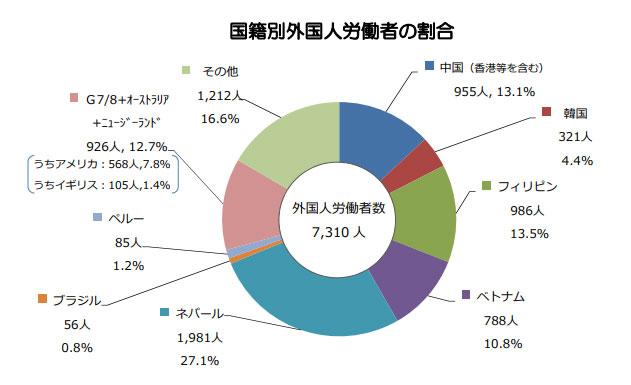 沖縄国籍別外国人労働者数