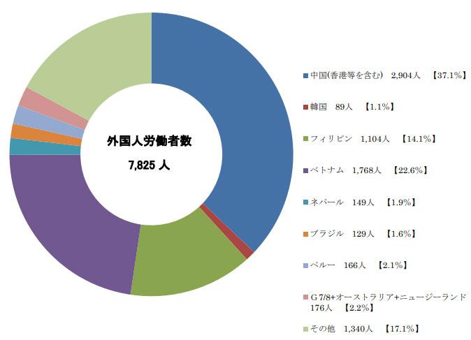 香川県の外国人労働者数