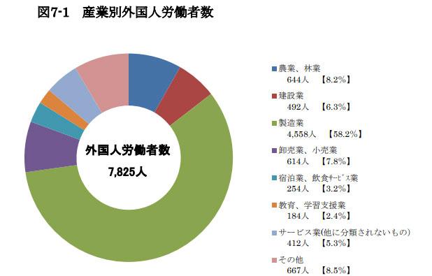 香川県の産業別外国人労働者数