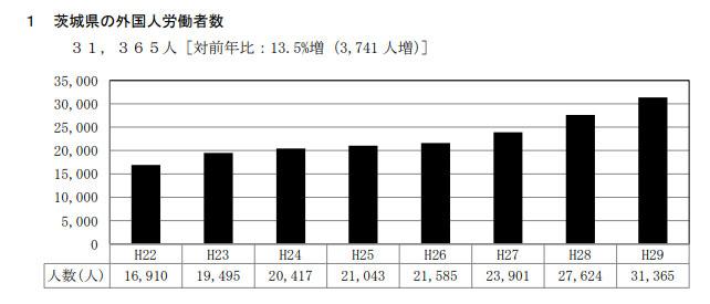 茨城県外国人労働者数推移