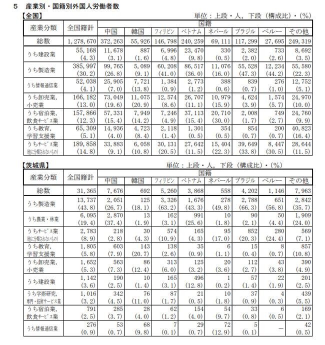 産業別・国籍別外国人労働者数