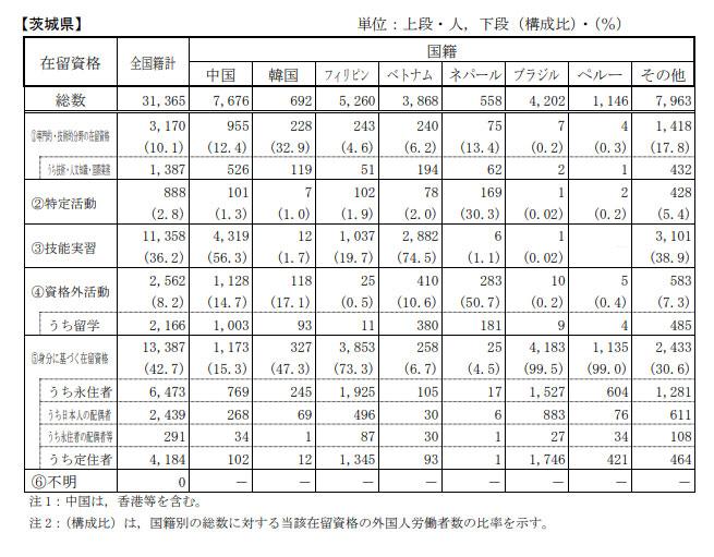 茨城県在留資格別・国籍別外国人労働者数