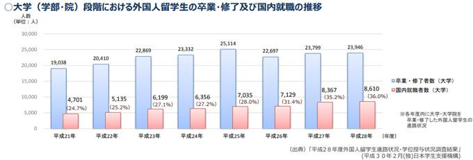 外国人留学生の国内就職の推移