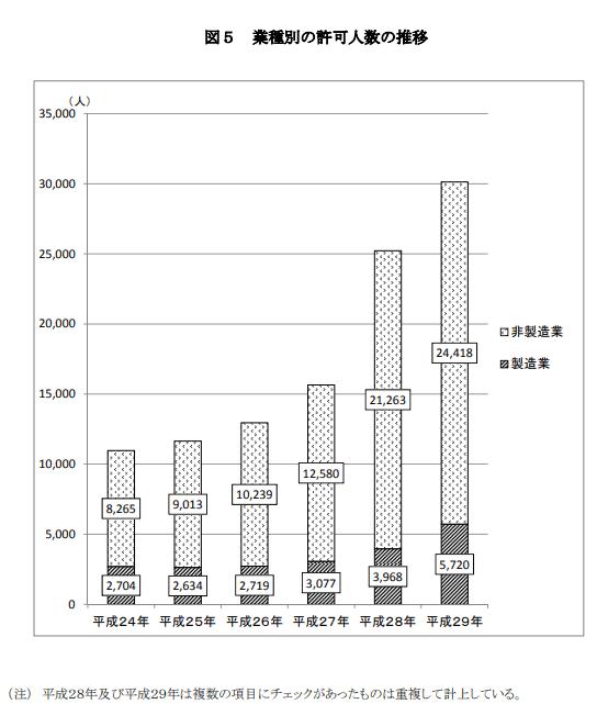 業種別の許可人数の推移2