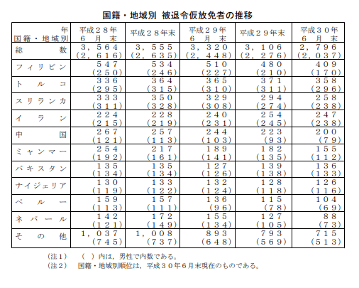 国籍・地域別-被退令仮放免者数の推移