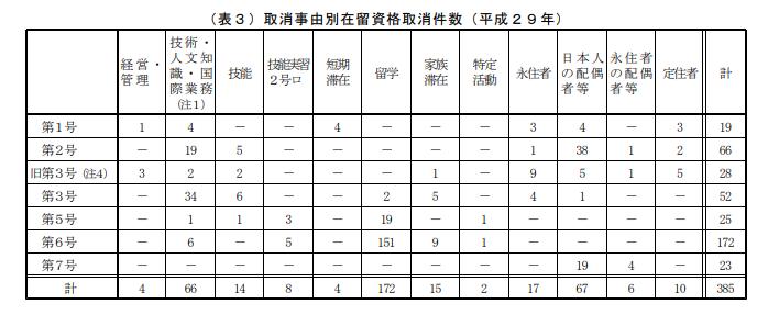 取消事由別在留資格取消件数(平成29年)