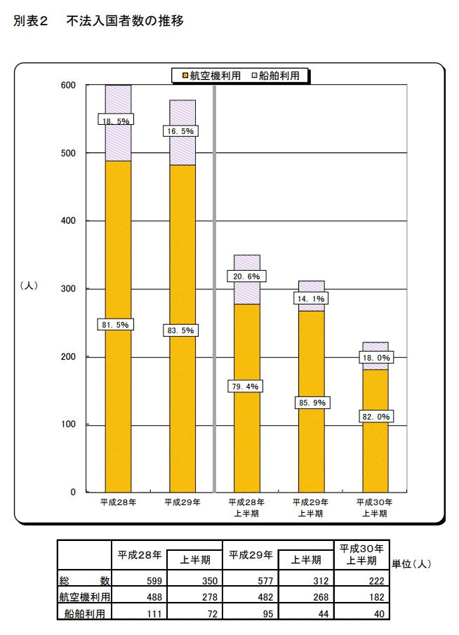 不法入国者数の推移