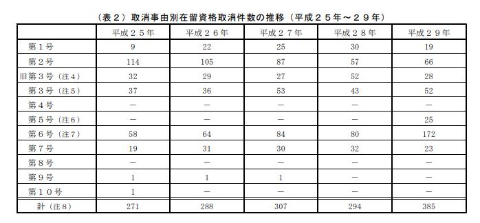 取消事由別在留資格取消件数の推移(平成25年~29年)