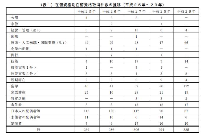 在留資格別在留資格取消件数の推移(平成25年~29年)