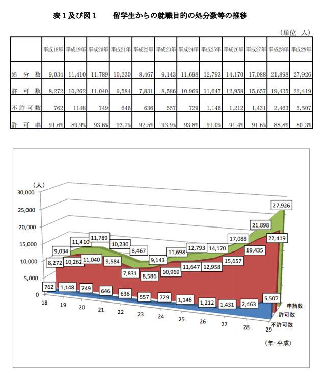 留学生からの就職目的の処分数
