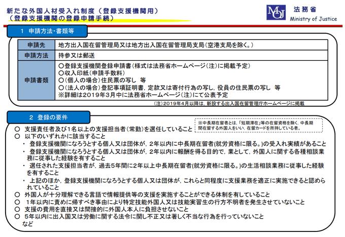 登録支援機関の登録申請手続