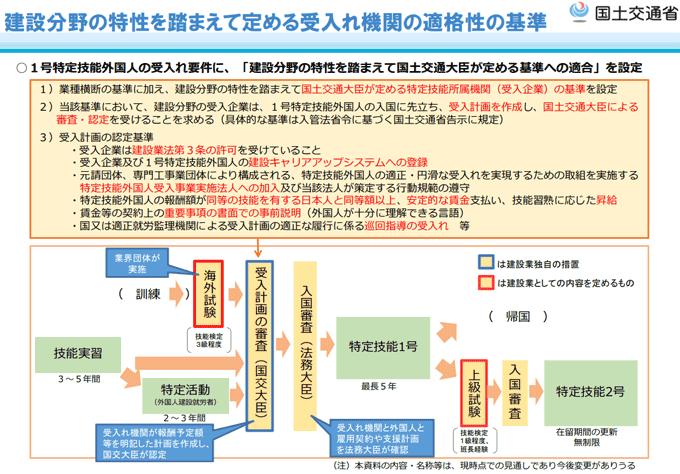 「建設分野の特性を踏まえて国土交通大臣が定める基準への適合
