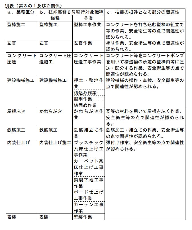 別表(第3の1及び2関係)