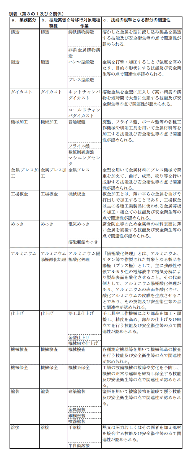素形材分野 別表(第3の1及び2関係)