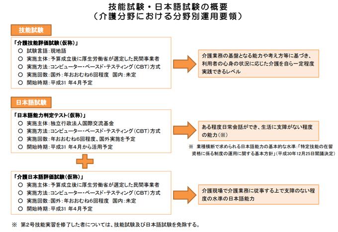 介護技能試験・日本語試験の概要