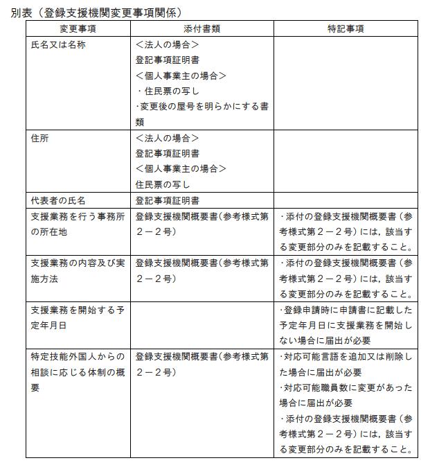別表(登録支援機関変更事項関係)
