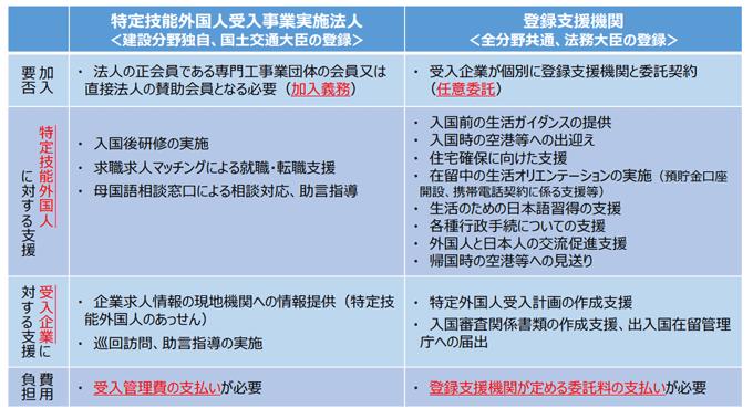 特定技能外国人受入事業実施法人と登録支援機関との違い