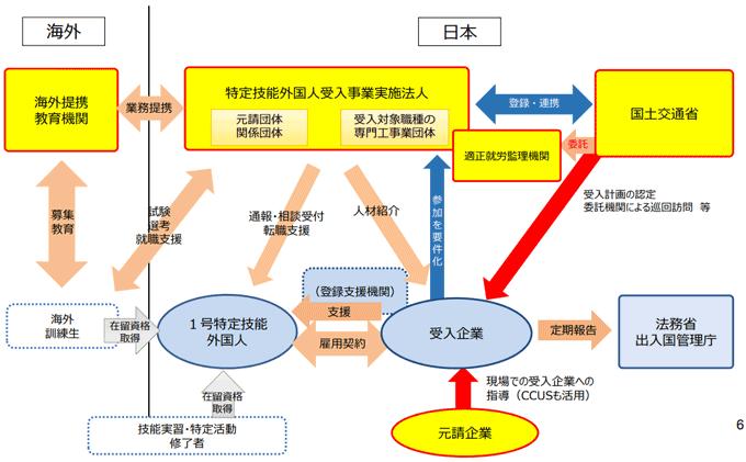 特定技能外国人受入事業実施法人と関係機関